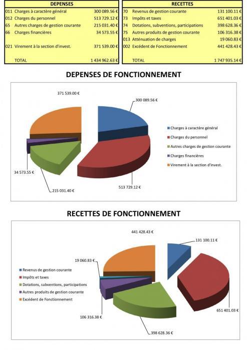 Diagramme compte administratif 2016